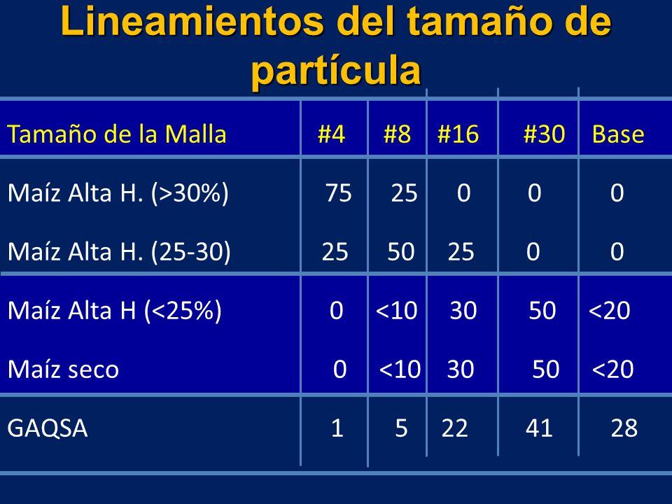 Lineamientos del tamaño de partícula Tamaño de la Malla #4 #8 #16 #30 Base Maíz Alta H. (>30%) 75 25 0 0 0 Maíz Alta H. (25-30) 25 50 25 0 0 Maíz Alta