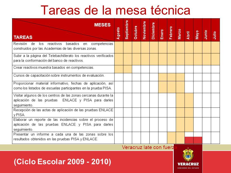 Veracruz late con fuerza Tareas de la mesa técnica (Ciclo Escolar 2009 - 2010) MESES TAREAS Agosto Septiembre Octubre Noviembre Diciembre Enero Febrer