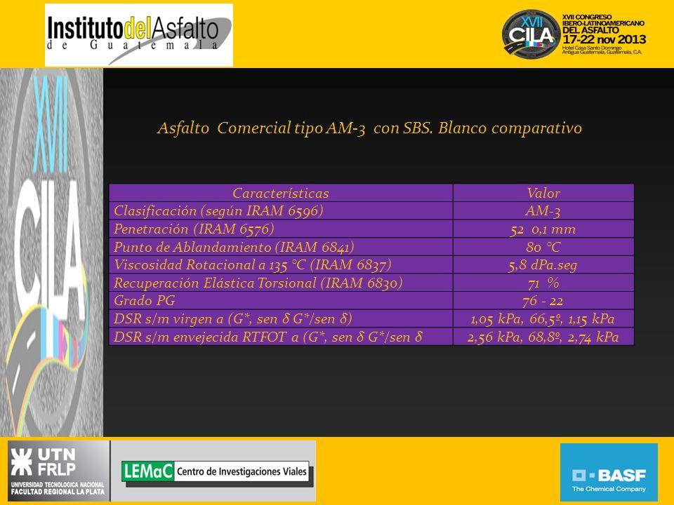 CaracterísticasValor Clasificación (según IRAM 6596)AM-3 Penetración (IRAM 6576)52 0,1 mm Punto de Ablandamiento (IRAM 6841)80 °C Viscosidad Rotaciona