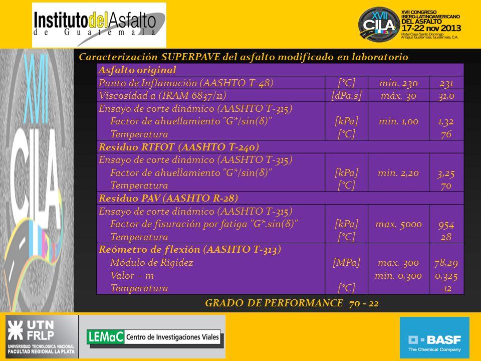 Asfalto original Punto de Inflamación (AASHTO T-48)[°C]min. 230231 Viscosidad a (IRAM 6837/11)[dPa.s]máx. 3031,0 Ensayo de corte dinámico (AASHTO T-31