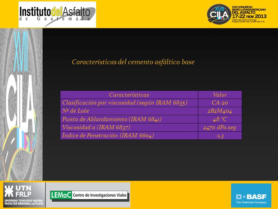 Características del polímero utilizado CaracterísticaValor PH5,4 Contenido de coágulos0,0039 % en peso Densidad0,943 g/cm 3 Viscosidad Rotacional (60 °C)1200 cP Sólidos64,6 % en peso Emulsión de SBR