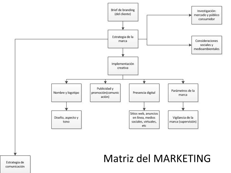 Matriz del MARKETING