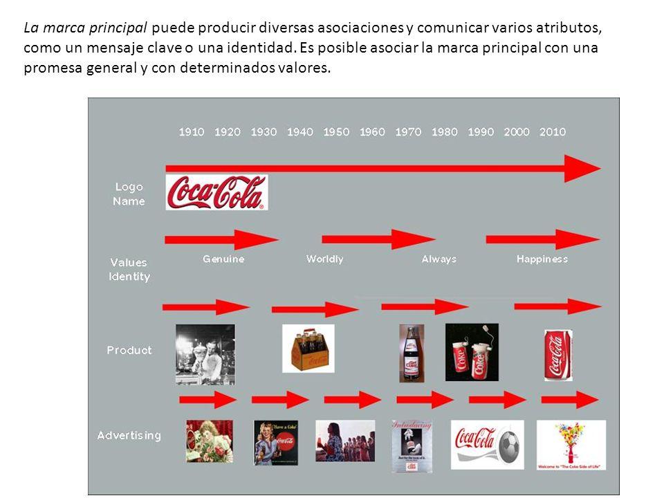 La marca principal puede producir diversas asociaciones y comunicar varios atributos, como un mensaje clave o una identidad. Es posible asociar la mar