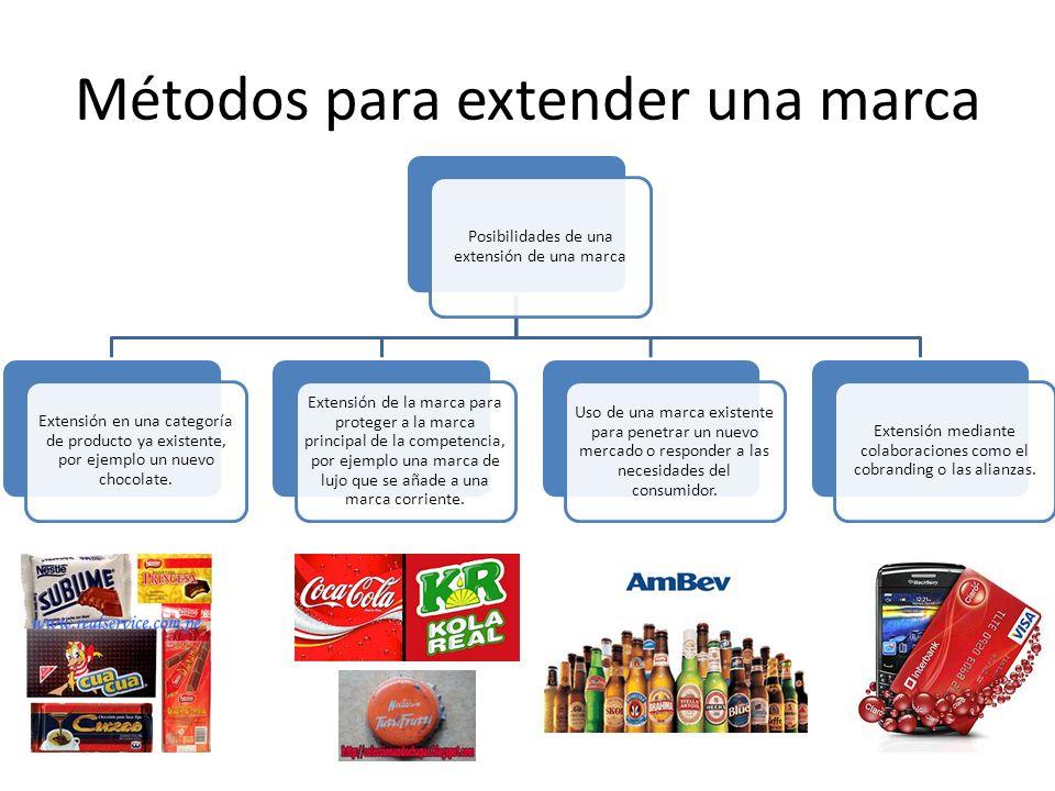 Métodos para extender una marca Posibilidades de una extensión de una marca Extensión en una categoría de producto ya existente, por ejemplo un nuevo
