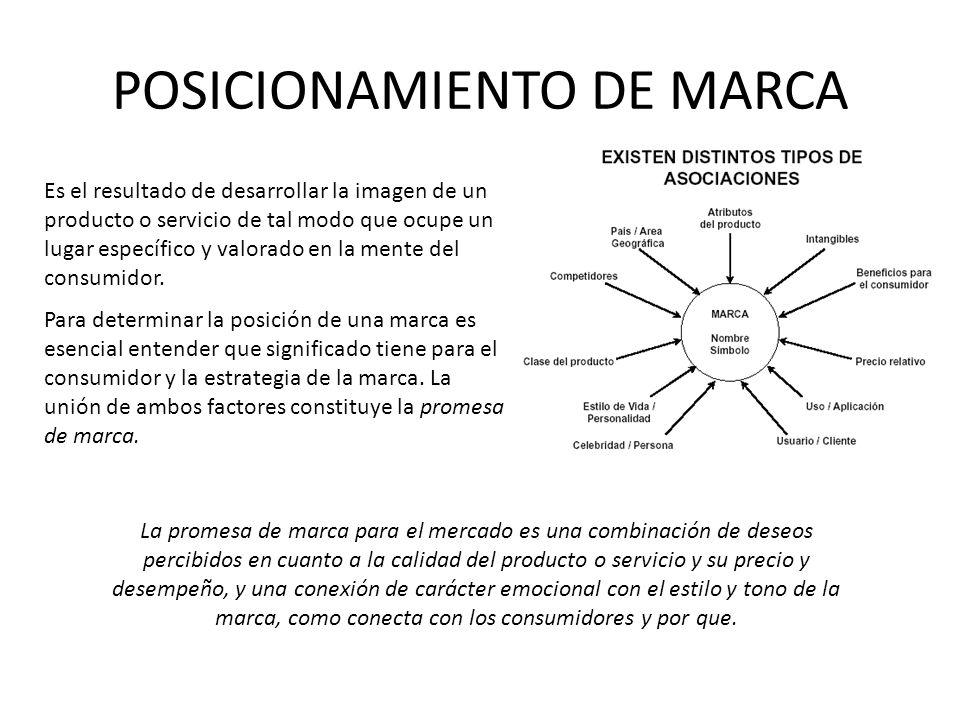 POSICIONAMIENTO DE MARCA Es el resultado de desarrollar la imagen de un producto o servicio de tal modo que ocupe un lugar específico y valorado en la