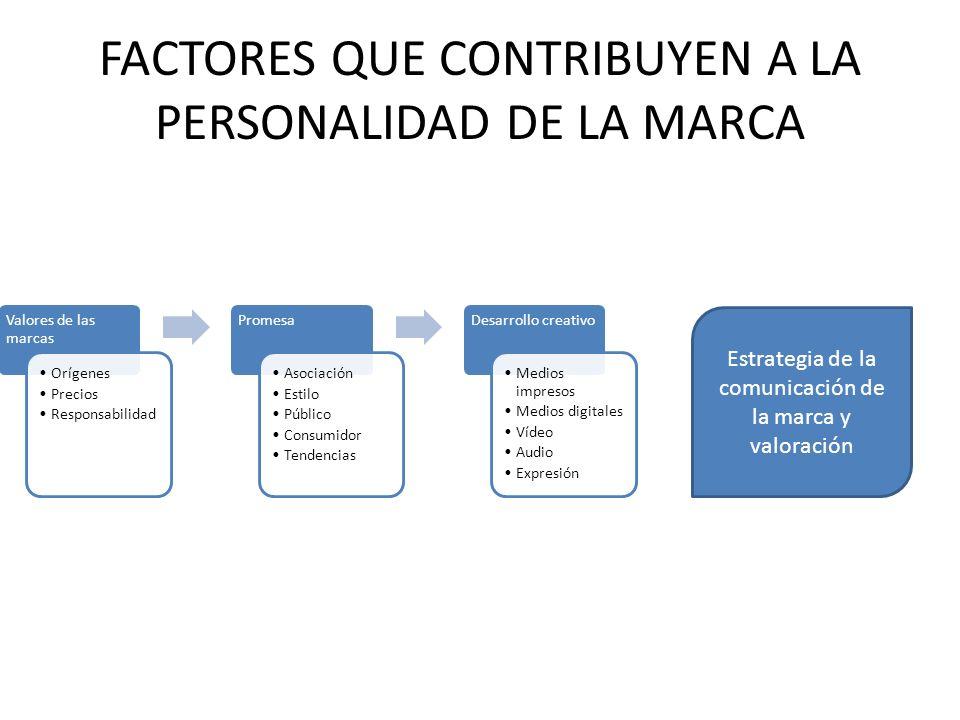 FACTORES QUE CONTRIBUYEN A LA PERSONALIDAD DE LA MARCA Valores de las marcas Orígenes Precios Responsabilidad Promesa Asociación Estilo Público Consum