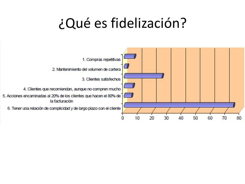 ¿Qué es fidelización?