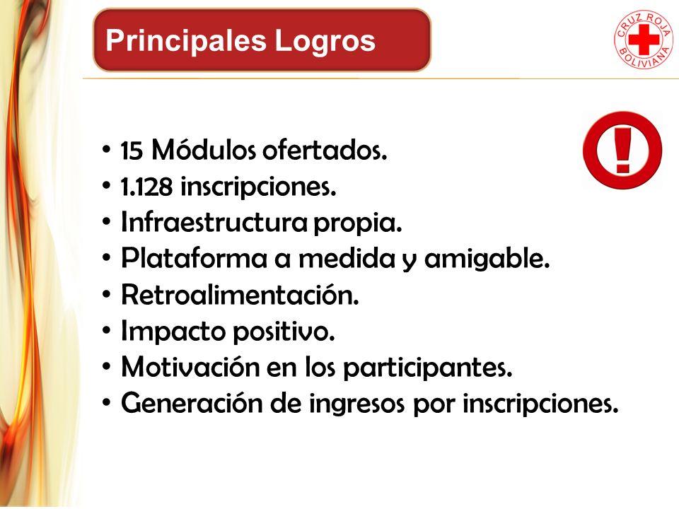 Principales Logros 15 Módulos ofertados. 1.128 inscripciones. Infraestructura propia. Plataforma a medida y amigable. Retroalimentación. Impacto posit