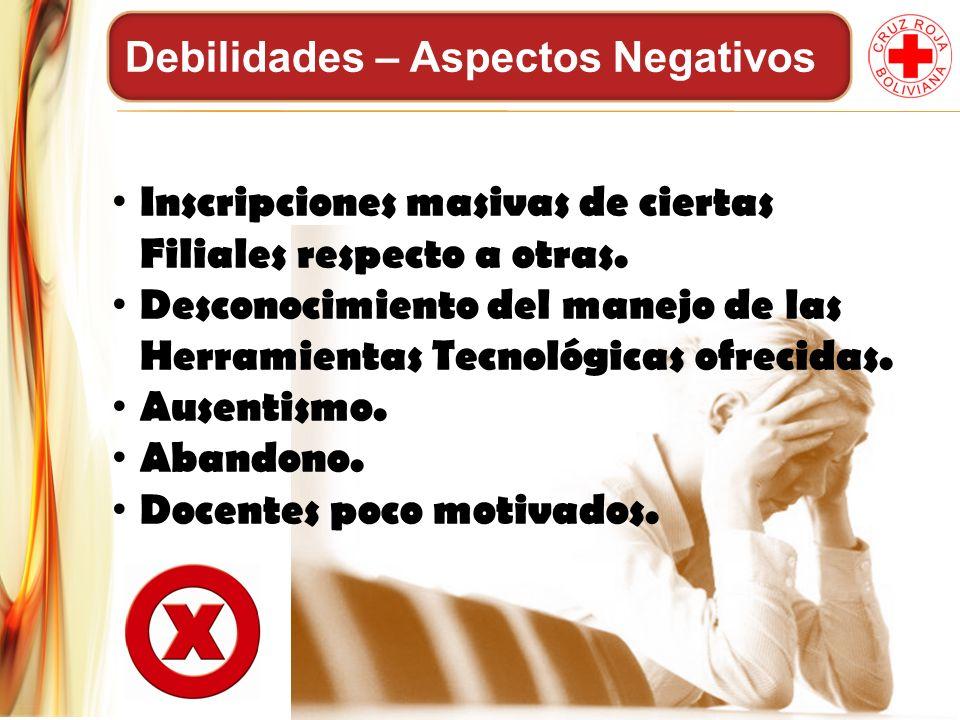 Debilidades – Aspectos Negativos Inscripciones masivas de ciertas Filiales respecto a otras. Desconocimiento del manejo de las Herramientas Tecnológic