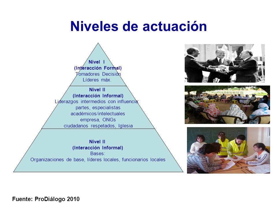 Niveles de actuación Fuente: ProDiálogo 2010 Nivel I (Interacción Formal) Tomadores Decisión Líderes máx.