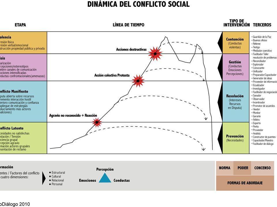 Dinámica conflicto y rol de terceros Fuente: ProDiálogo (2010)