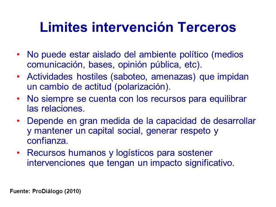 Limites intervención Terceros No puede estar aislado del ambiente político (medios comunicación, bases, opinión pública, etc).