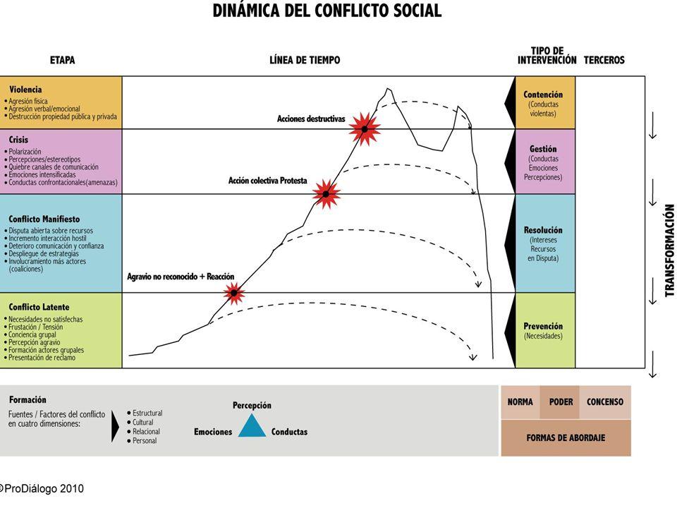 Dinámica del conflicto Fuente: ProDiálogo (2010)
