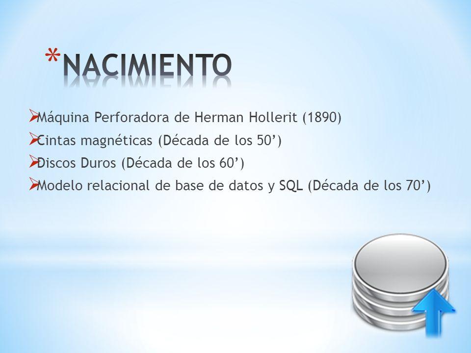 Máquina Perforadora de Herman Hollerit (1890) Cintas magnéticas (Década de los 50) Discos Duros (Década de los 60) Modelo relacional de base de datos
