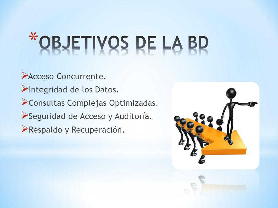 Acceso Concurrente. Integridad de los Datos. Consultas Complejas Optimizadas. Seguridad de Acceso y Auditoría. Respaldo y Recuperación.