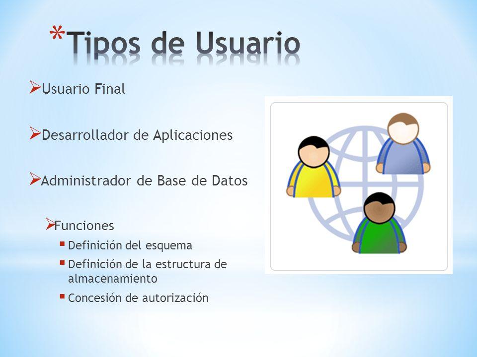 Usuario Final Desarrollador de Aplicaciones Administrador de Base de Datos Funciones Definición del esquema Definición de la estructura de almacenamie