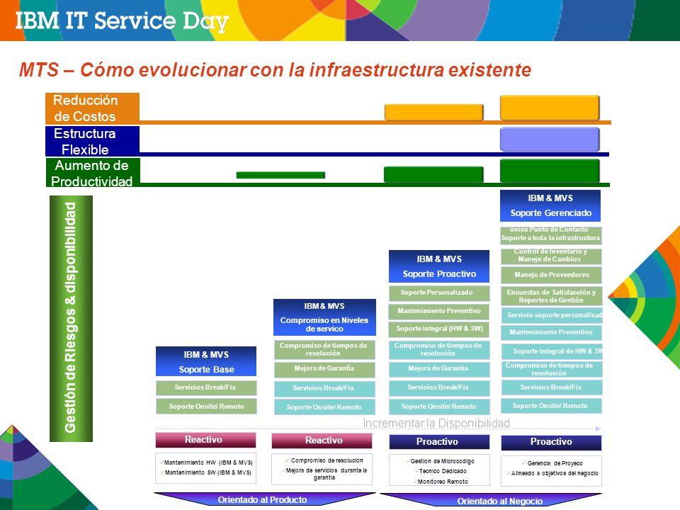 28 MTS – Cómo evolucionar con la infraestructura existente Gestión de Riesgos & disponibilidad Orientado al Producto Orientado al Negocio IBM & MVS Soporte Base Incrementar la Disponibilidad Servicios Break/Fix Soporte Onsite/ Remoto Mantenimiento HW (IBM & MVS) Mantenimiento SW (IBM & MVS) Reactivo Reducción de Costos Estructura Flexible Aumento de Productividad IBM & MVS Compromiso en Niveles de servico Compromiso de resolución Mejora de servicios durante la garantía Reactivo Compromiso de tiempos de resolución Mejora de Garantía Servicios Break/Fix Soporte Onsite/ Remoto IBM & MVS Soporte Gerenciado Proactivo Gerencia de Proyeco Alineado a objetivos del negocio único Punto de Contacto Soporte a toda la infrastructura Control de Inventario y Manejo de Cambios Manejo de Proveedores Encuestas de Satisfacción y Reportes de Gestión Servicio soporte personalizado Compromiso de tiempos de resolución Soporte Integral de HW & SW Mantenimiento Preventivo Servicios Break/Fix Soporte Onsite/ Remoto IBM & MVS Soporte Proactivo Proactivo Gestión de Microcodigo Tecnico Dedicado Monitoreo Remoto Compromiso de tiempos de resolución Mejora de Garantia Servicios Break/Fix Mantenimiento Preventivo Soporte Personalizado Soporte Onsite/ Remoto Soporte Integral (HW & SW)