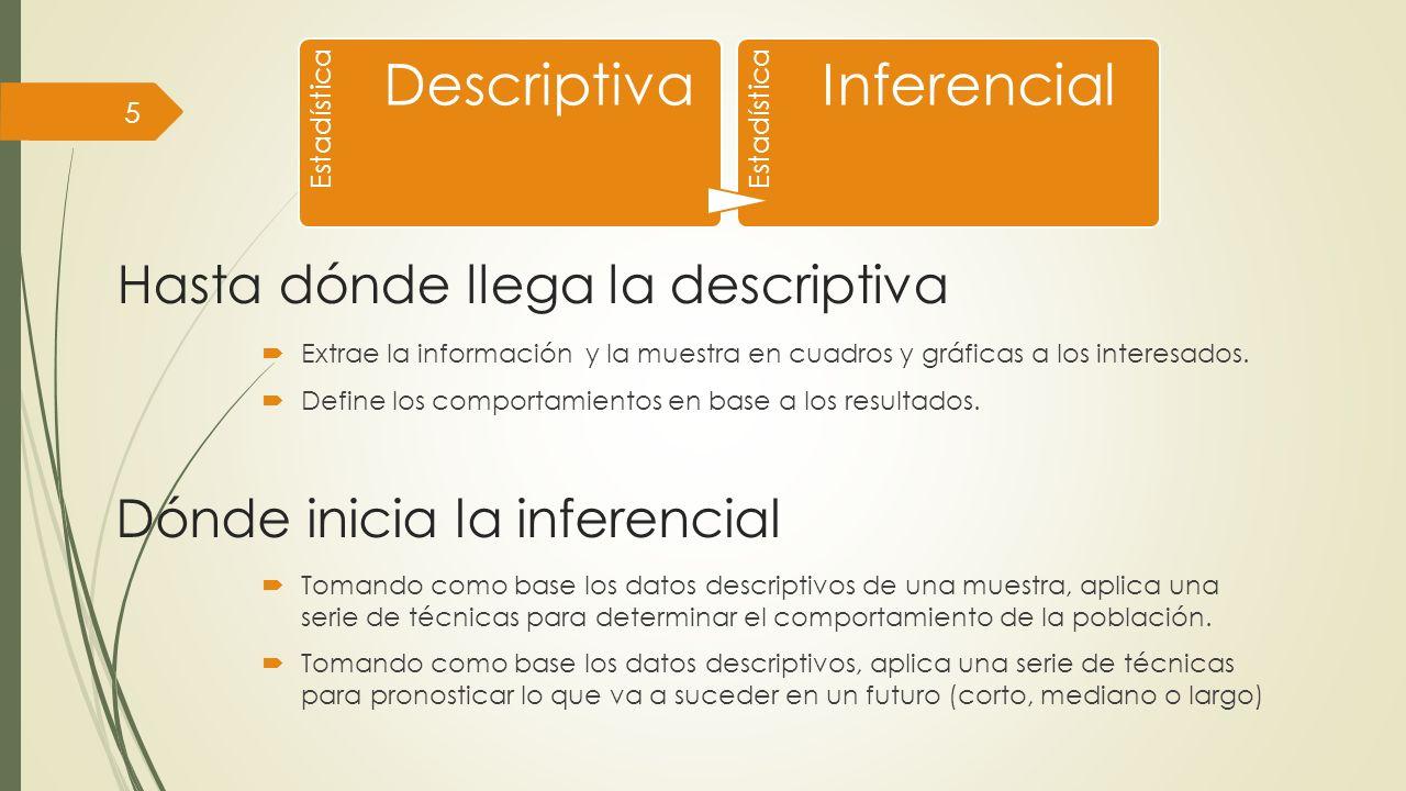 Población Conjunto de individuos u objetos de interés o medidas obtenidas a partir de todos los individuos u objetos de interés.