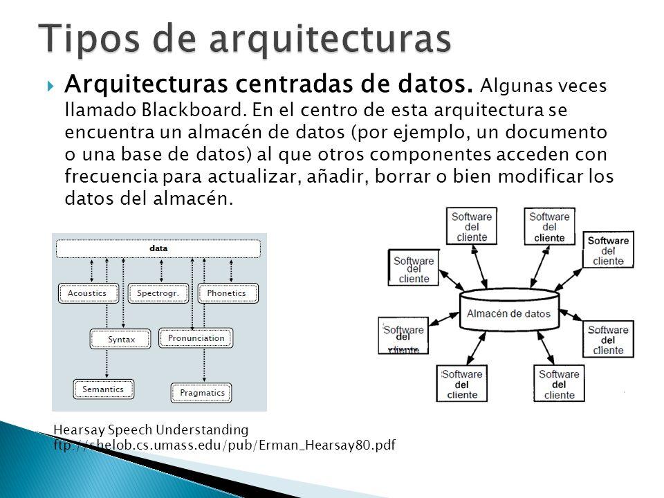 Arquitecturas centradas de datos.