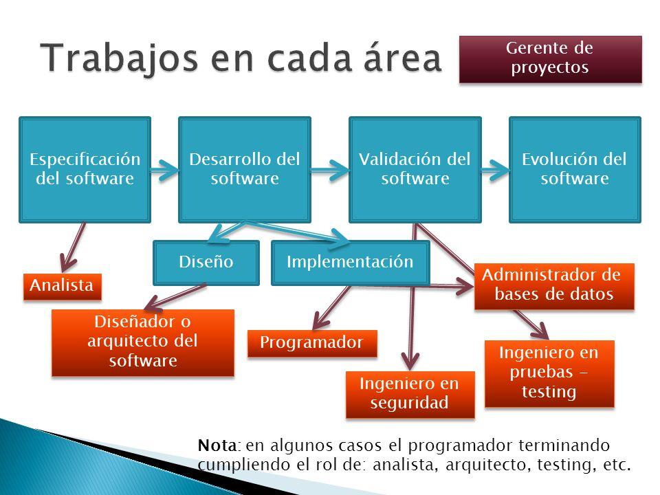 Especificación del software Desarrollo del software Validación del software Evolución del software Administrador de bases de datos Administrador de ba
