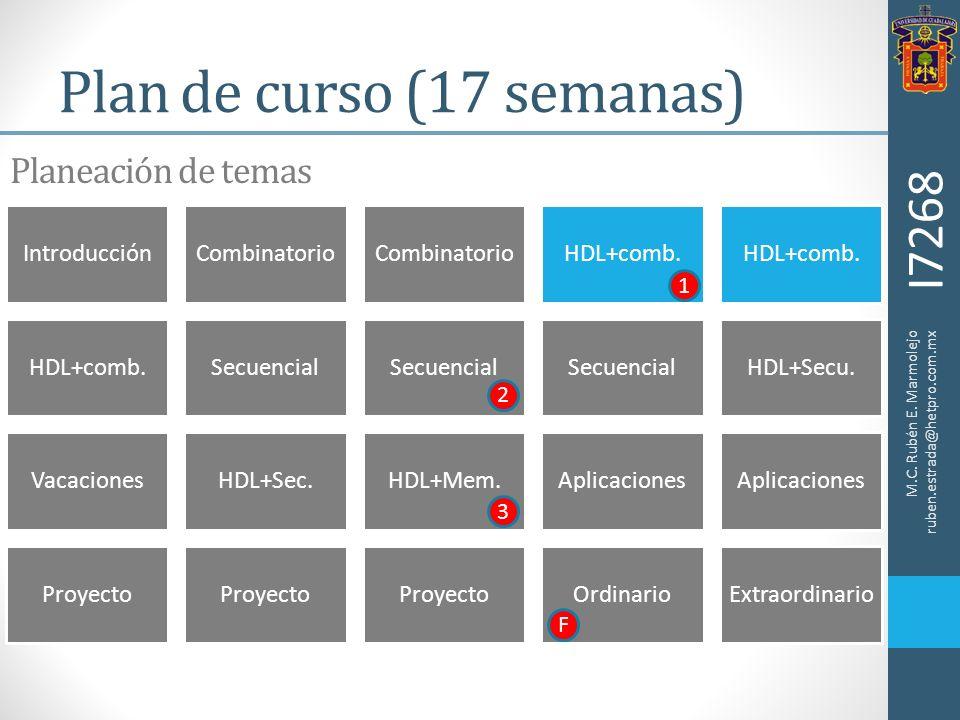 I7268 Plan de curso (17 semanas) IntroducciónCombinatorio HDL+comb. Secuencial HDL+Secu. VacacionesHDL+Sec.HDL+Mem.Aplicaciones Proyecto OrdinarioExtr