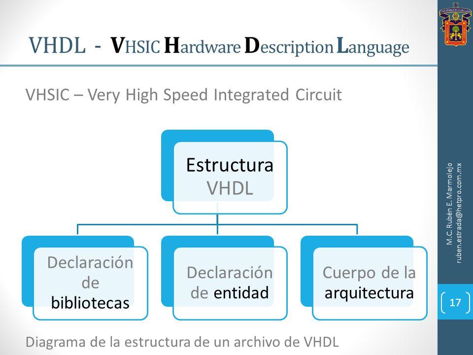 VHDL - V HSIC H ardware D escription L anguage M.C. Rubén E. Marmolejo ruben.estrada@hetpro.com.mx 17 VHSIC – Very High Speed Integrated Circuit Estru