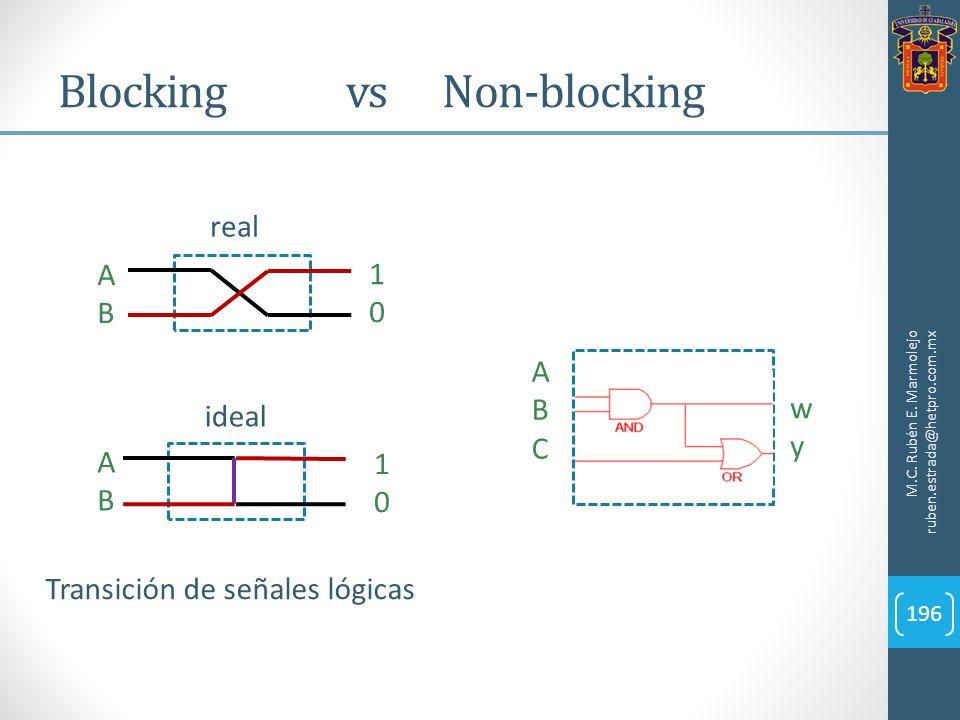 Blocking vs Non-blocking M.C. Rubén E. Marmolejo ruben.estrada@hetpro.com.mx 196 1010 ABAB 1010 ABAB ideal real Transición de señales lógicas ABCABC w