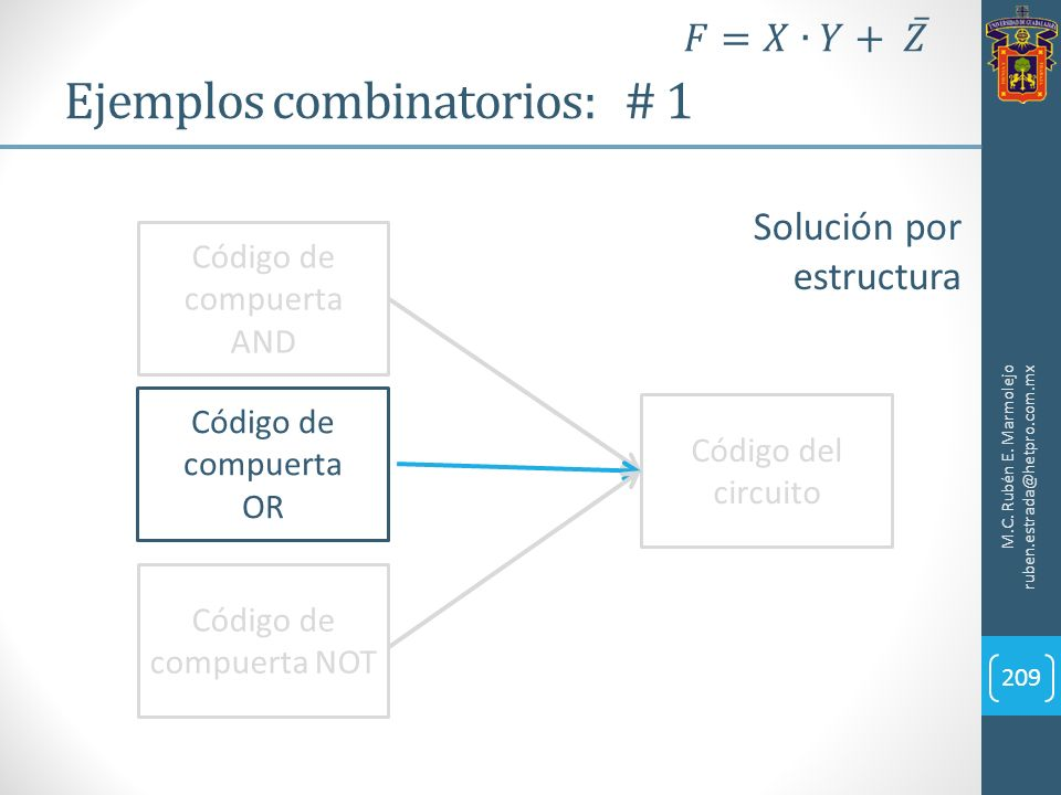 Ejemplos combinatorios: # 1 M.C. Rubén E. Marmolejo ruben.estrada@hetpro.com.mx 209 Solución por estructura Código de compuerta AND Código de compuert