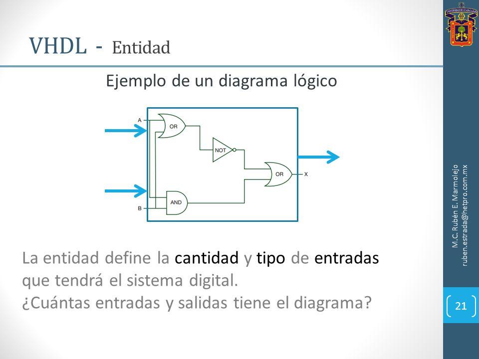 VHDL - Entidad M.C. Rubén E. Marmolejo ruben.estrada@hetpro.com.mx 21 Ejemplo de un diagrama lógico La entidad define la cantidad y tipo de entradas q