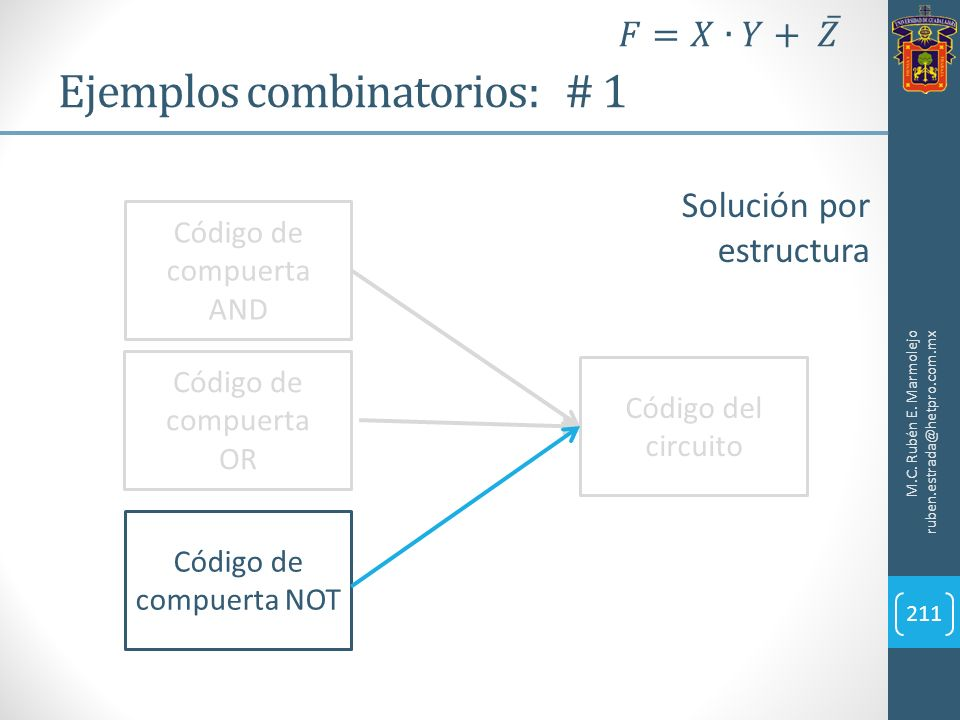 Ejemplos combinatorios: # 1 M.C. Rubén E. Marmolejo ruben.estrada@hetpro.com.mx 211 Solución por estructura Código de compuerta AND Código de compuert
