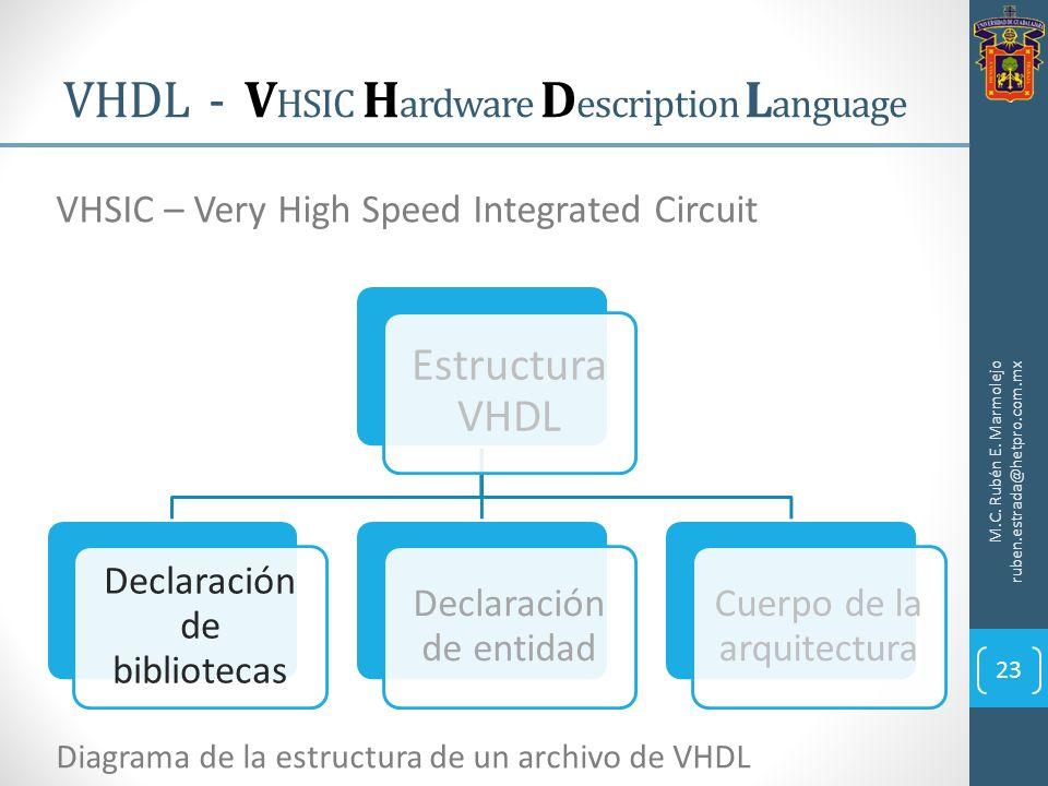 VHDL - V HSIC H ardware D escription L anguage M.C. Rubén E. Marmolejo ruben.estrada@hetpro.com.mx 23 VHSIC – Very High Speed Integrated Circuit Estru