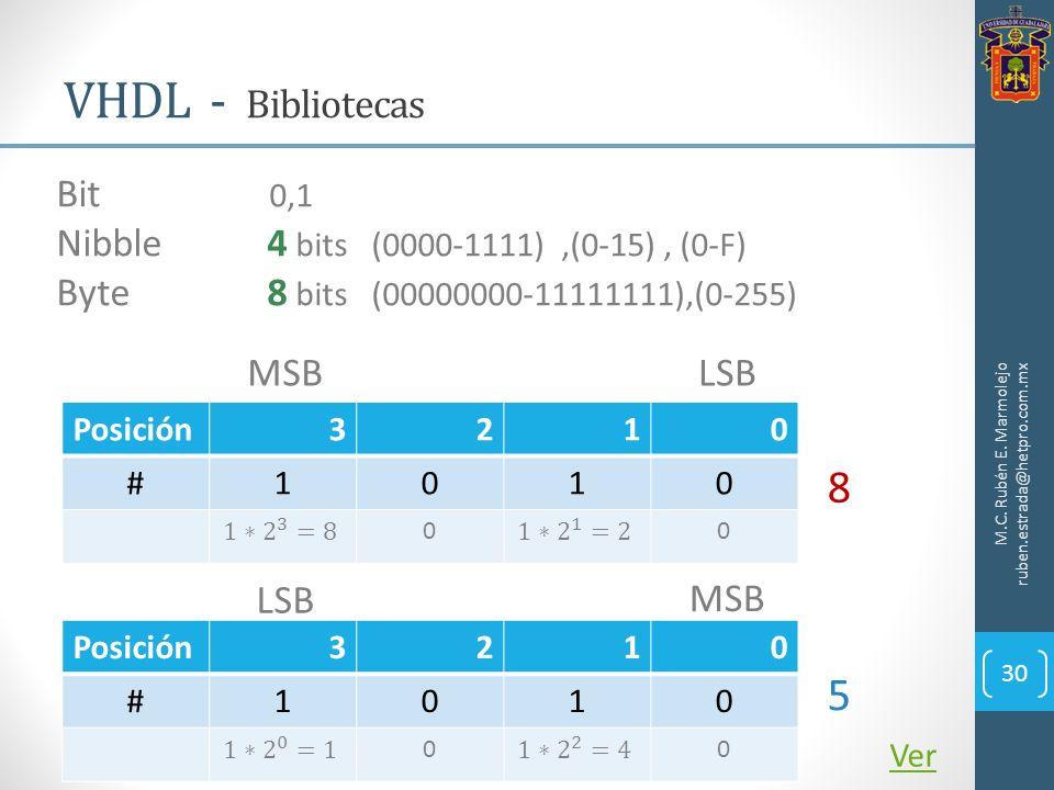 VHDL - Bibliotecas M.C. Rubén E. Marmolejo ruben.estrada@hetpro.com.mx 30 Bit 0,1 Nibble4 bits (0000-1111),(0-15), (0-F) Byte8 bits (00000000-11111111