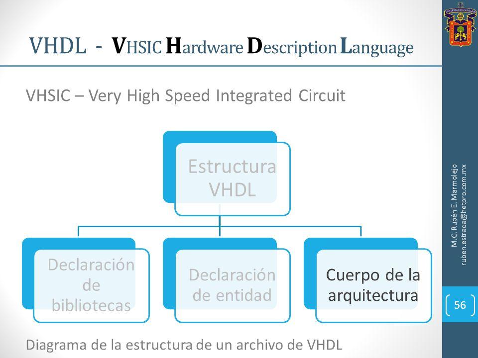VHDL - V HSIC H ardware D escription L anguage M.C. Rubén E. Marmolejo ruben.estrada@hetpro.com.mx 56 VHSIC – Very High Speed Integrated Circuit Estru