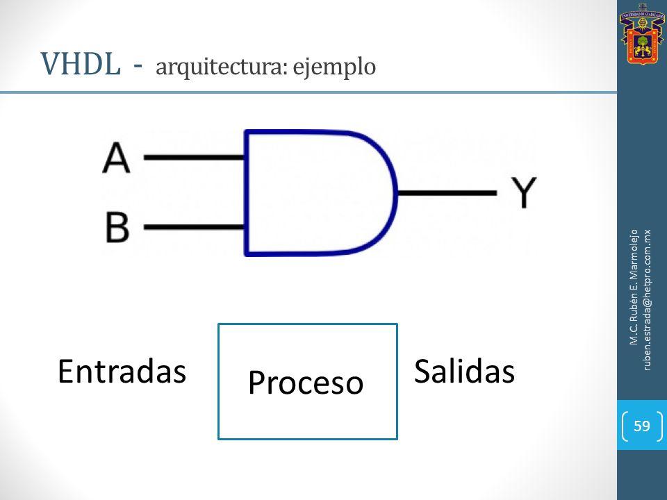 M.C. Rubén E. Marmolejo ruben.estrada@hetpro.com.mx Entradas Proceso Salidas VHDL - arquitectura: ejemplo 59