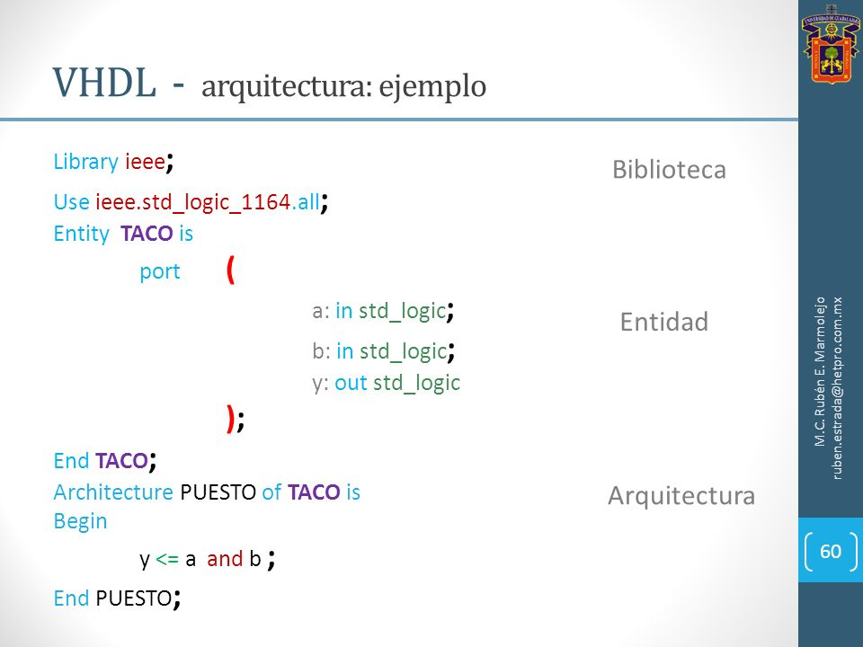 Library ieee ; Use ieee.std_logic_1164.all ; Entity TACO is port ( a: in std_logic ; b: in std_logic ; y: out std_logic ); End TACO ; Architecture PUE