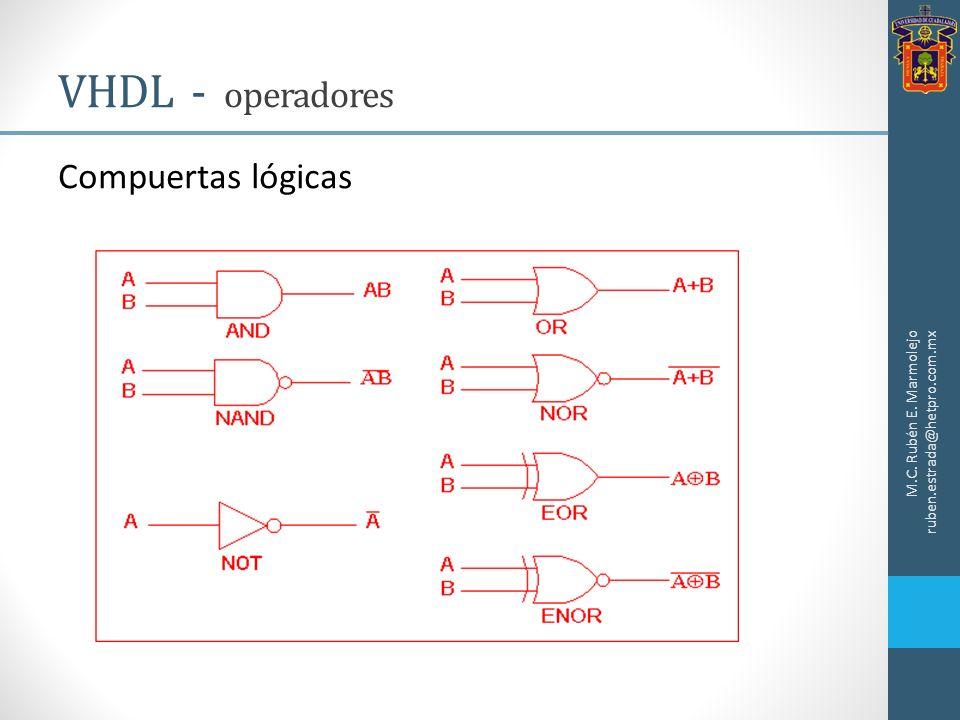 M.C. Rubén E. Marmolejo ruben.estrada@hetpro.com.mx Compuertas lógicas VHDL - operadores