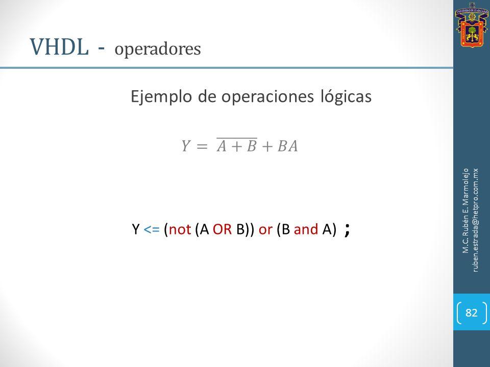 M.C. Rubén E. Marmolejo ruben.estrada@hetpro.com.mx VHDL - operadores 82 Ejemplo de operaciones lógicas Y <= (not (A OR B)) or (B and A) ;