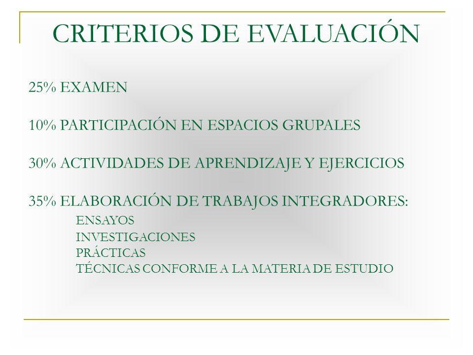 CRITERIOS DE EVALUACIÓN 25% EXAMEN 10% PARTICIPACIÓN EN ESPACIOS GRUPALES 30% ACTIVIDADES DE APRENDIZAJE Y EJERCICIOS 35% ELABORACIÓN DE TRABAJOS INTEGRADORES: ENSAYOS INVESTIGACIONES PRÁCTICAS TÉCNICAS CONFORME A LA MATERIA DE ESTUDIO