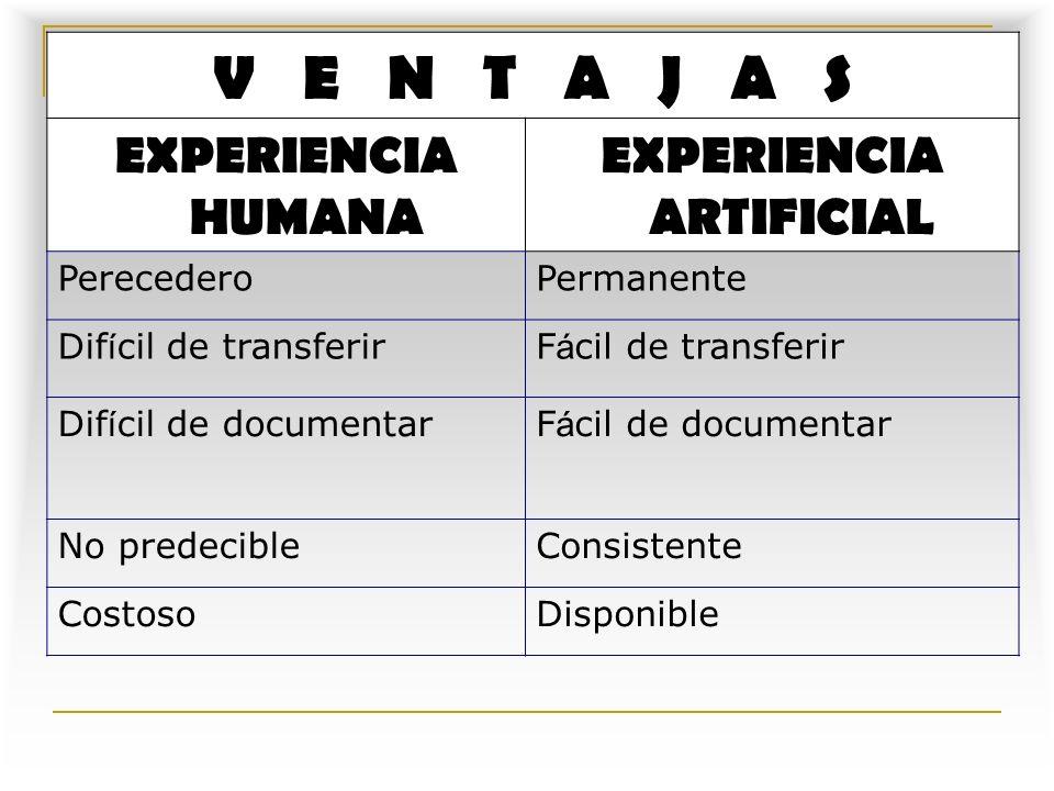 SISTEMAS EXPERTOS V E N T A J A S EXPERIENCIA HUMANA EXPERIENCIA ARTIFICIAL PerecederoPermanente Dif í cil de transferirF á cil de transferir Dif í cil de documentarF á cil de documentar No predecibleConsistente CostosoDisponible