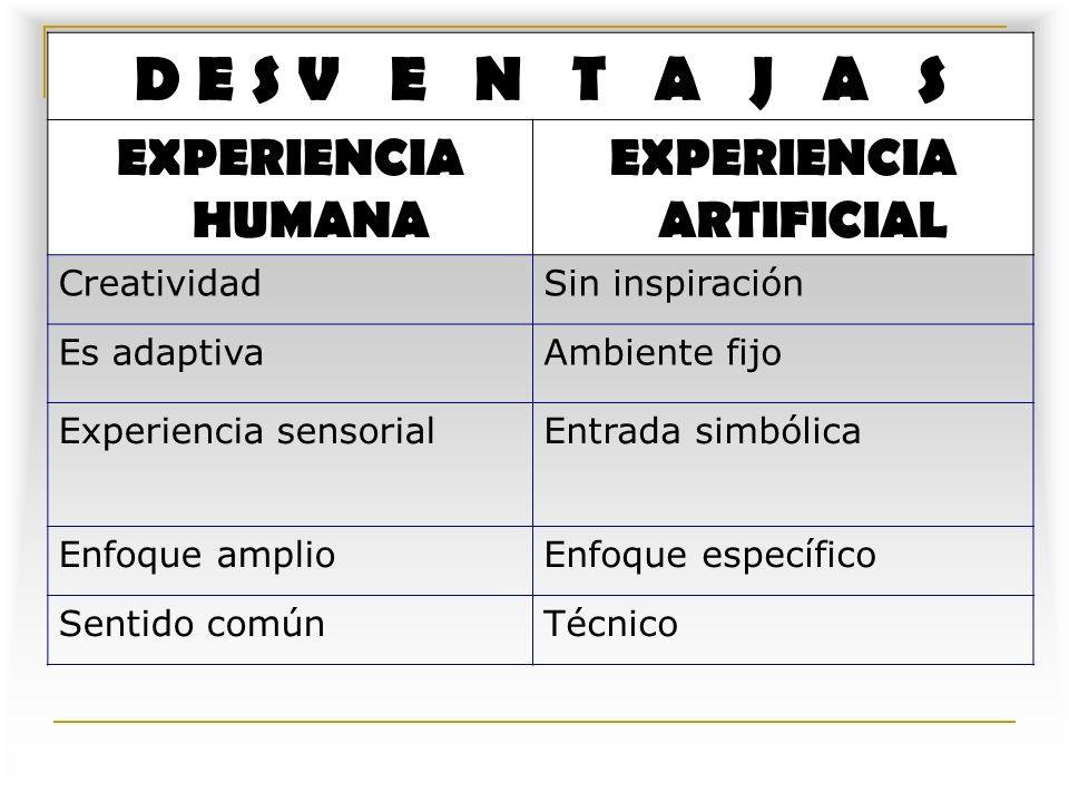 SISTEMAS EXPERTOS D E S V E N T A J A S EXPERIENCIA HUMANA EXPERIENCIA ARTIFICIAL CreatividadSin inspiración Es adaptivaAmbiente fijo Experiencia sensorialEntrada simbólica Enfoque amplioEnfoque específico Sentido comúnTécnico
