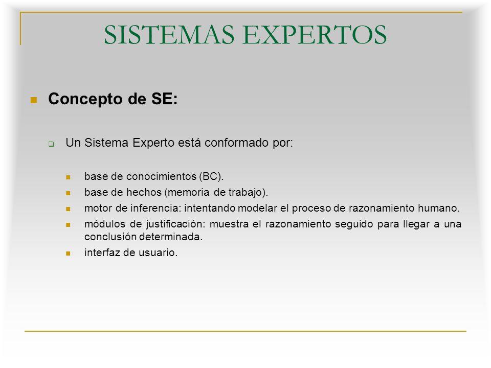 Concepto de SE: Un Sistema Experto está conformado por: base de conocimientos (BC).