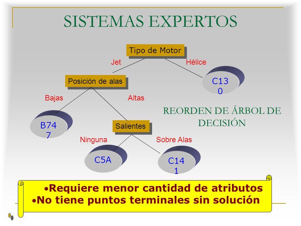 SISTEMAS EXPERTOS REORDEN DE ÁRBOL DE DECISIÓN Posición de alas C13 0 Jet Hélice Salientes C5A C14 1 Ninguna Sobre Alas Tipo de Motor B74 7 Bajas Altas Requiere menor cantidad de atributos No tiene puntos terminales sin solución