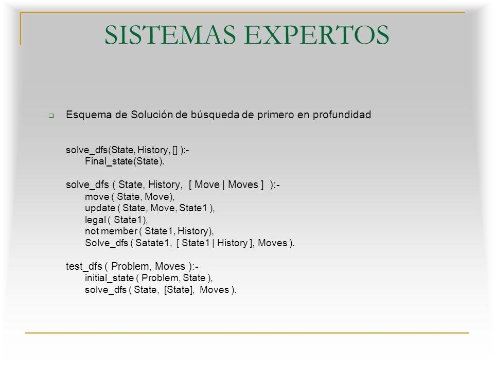 Esquema de Solución de búsqueda de primero en profundidad solve_dfs(State, History, [] ):- Final_state(State).