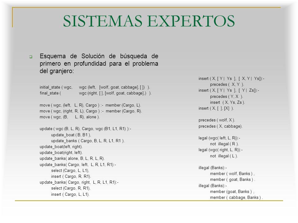 Esquema de Solución de búsqueda de primero en profundidad para el problema del granjero: initial_state ( wgc, wgc (left, [wolf, goat, cabbage], [ ]) ).
