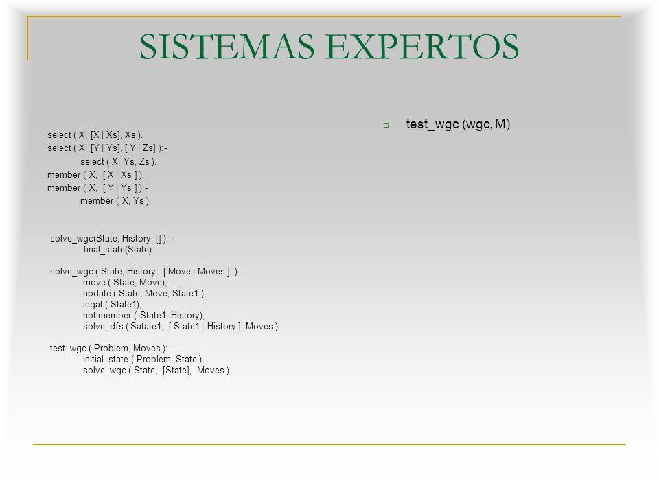 SISTEMAS EXPERTOS test_wgc (wgc, M) select ( X, [X | Xs], Xs ).