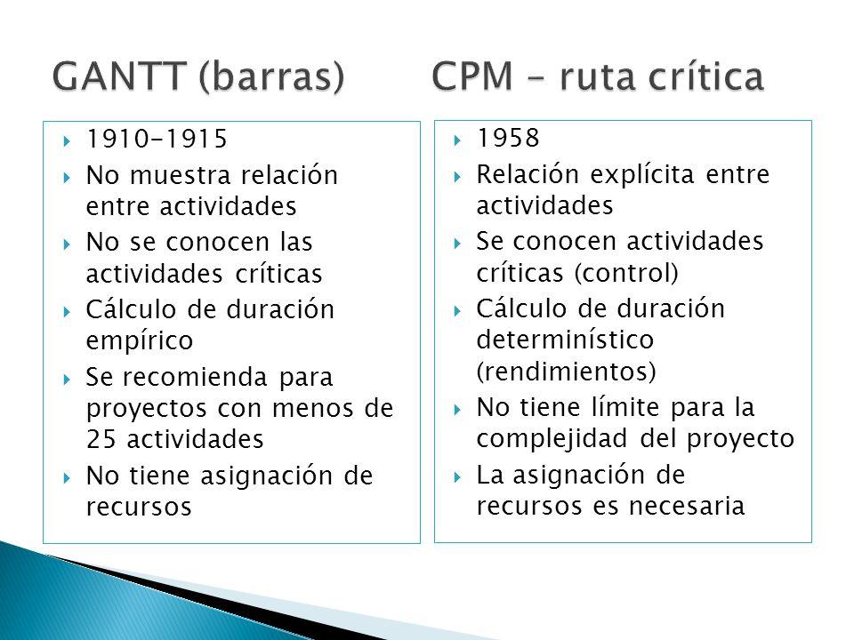 1910-1915 No muestra relación entre actividades No se conocen las actividades críticas Cálculo de duración empírico Se recomienda para proyectos con m