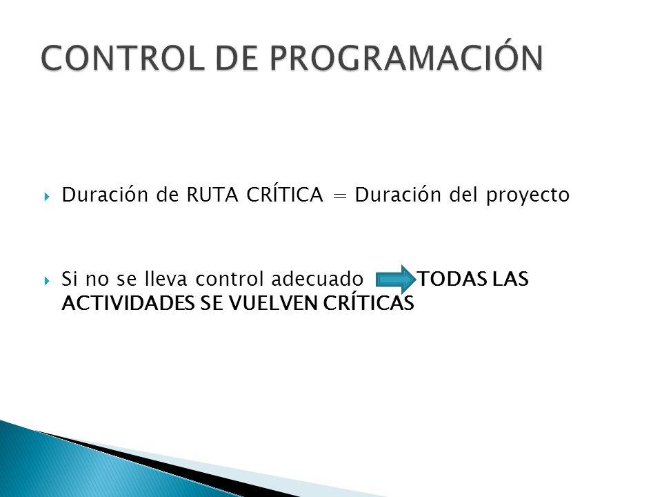 Duración de RUTA CRÍTICA = Duración del proyecto Si no se lleva control adecuado TODAS LAS ACTIVIDADES SE VUELVEN CRÍTICAS