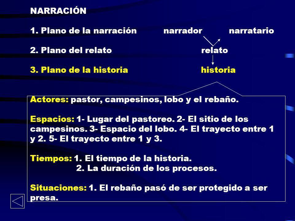 NARRACIÓN 1. Plano de la narración narrador narratario 2. Plano del relato relato 3. Plano de la historia historia Actores: pastor, campesinos, lobo y