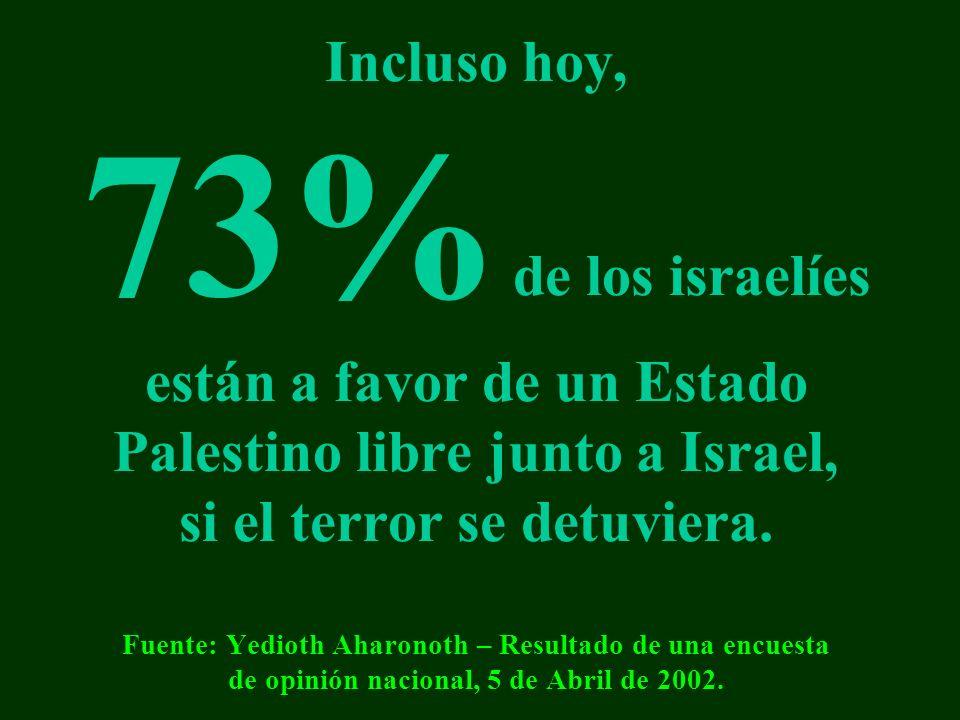 Incluso hoy, 73% de los israelíes están a favor de un Estado Palestino libre junto a Israel, si el terror se detuviera. Fuente: Yedioth Aharonoth – Re