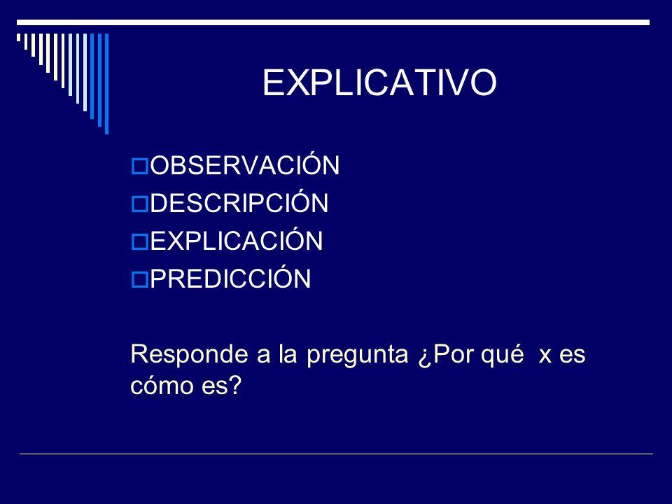 EXPLICATIVO OBSERVACIÓN DESCRIPCIÓN EXPLICACIÓN PREDICCIÓN Responde a la pregunta ¿Por qué x es cómo es?